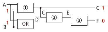論理演算と二進数の足し算運営者情報アシアル関連リンク集サイト情報